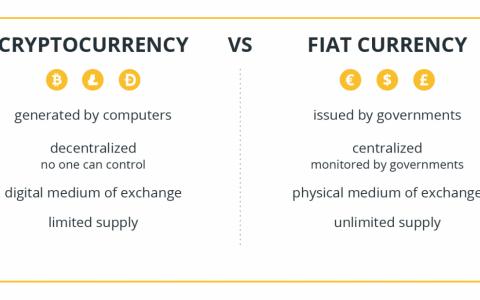加密货币的价格是如何运转的