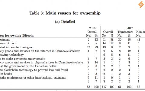 加拿大银行研究表明:58%的加拿大人出于投资目的持有BTC