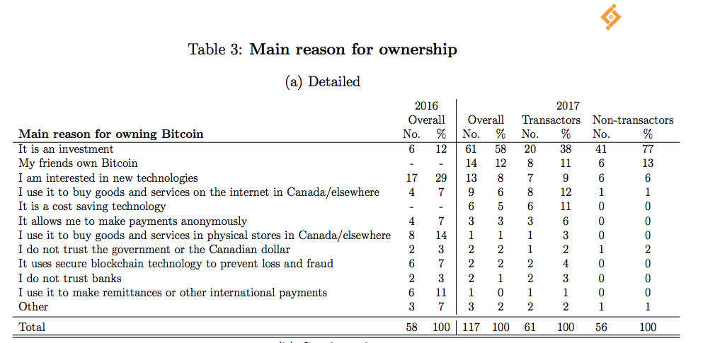 加拿大比特币所有权的主要原因。 资料来源:加拿大银行