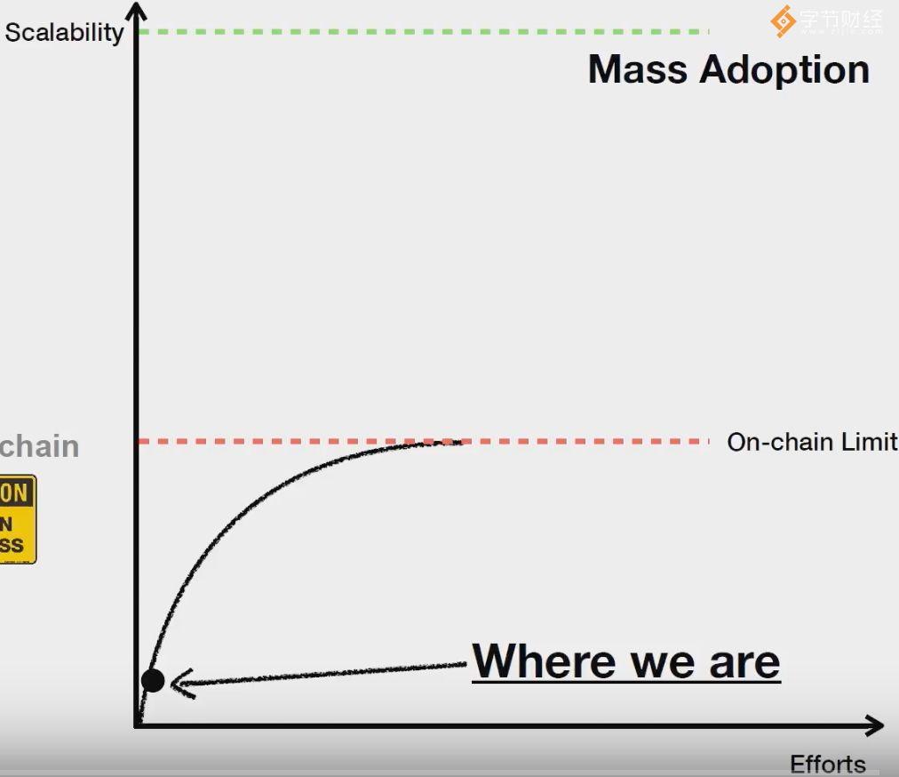 技术、经济双管齐下!如何让慢吞吞的区块链赶上网速?