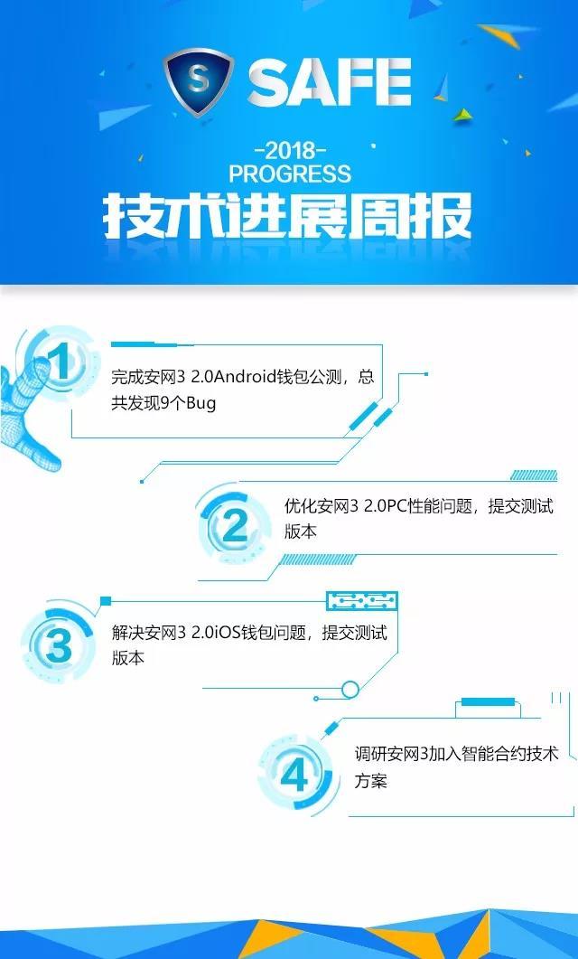 安网3(SAFE)项目进展(第27期)