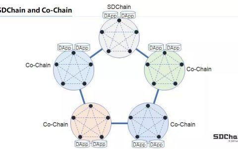 """公告丨关于六域链""""Co-Chain计划""""框架方案的公告"""