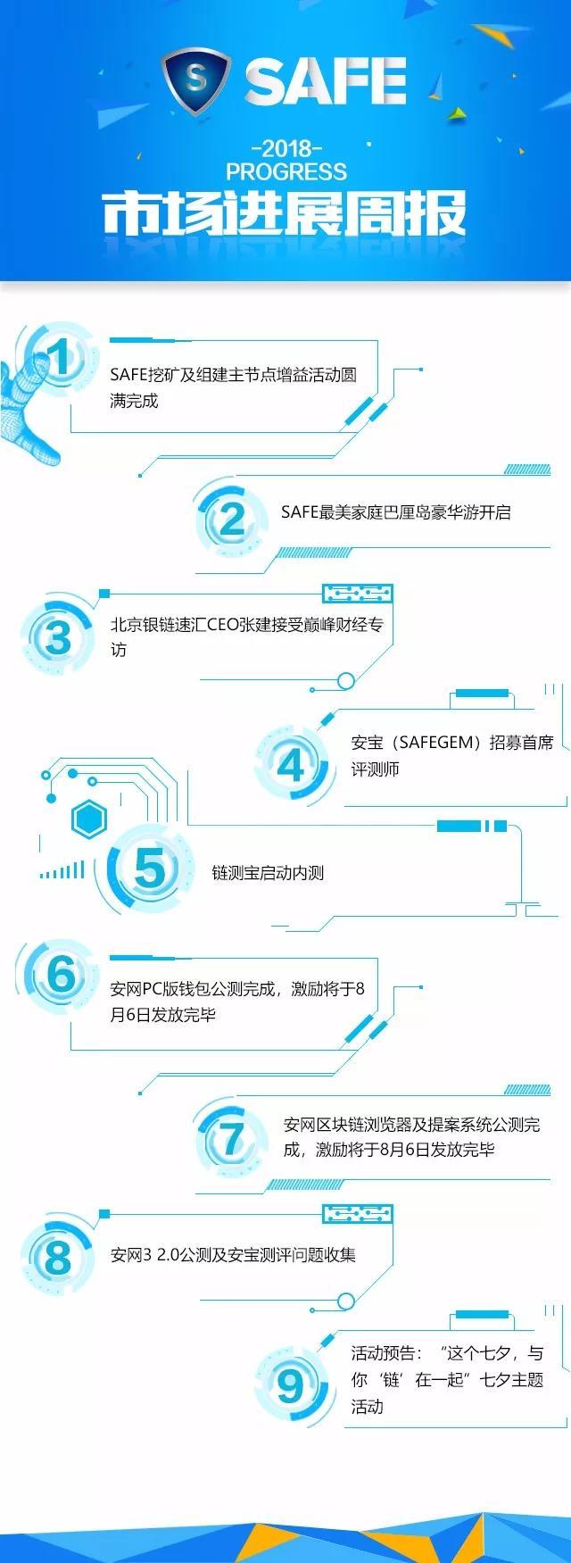 安网3(SAFE)项目进展(第26期)