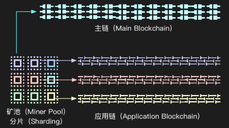 AOS:引领区块链3.0时代,构建价值生态