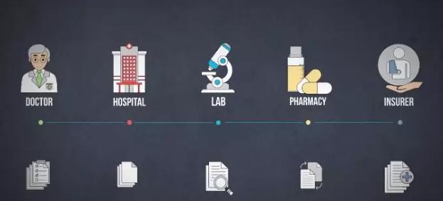 MEDC医疗链——真正用区块链颠覆医疗系统的项目来了!