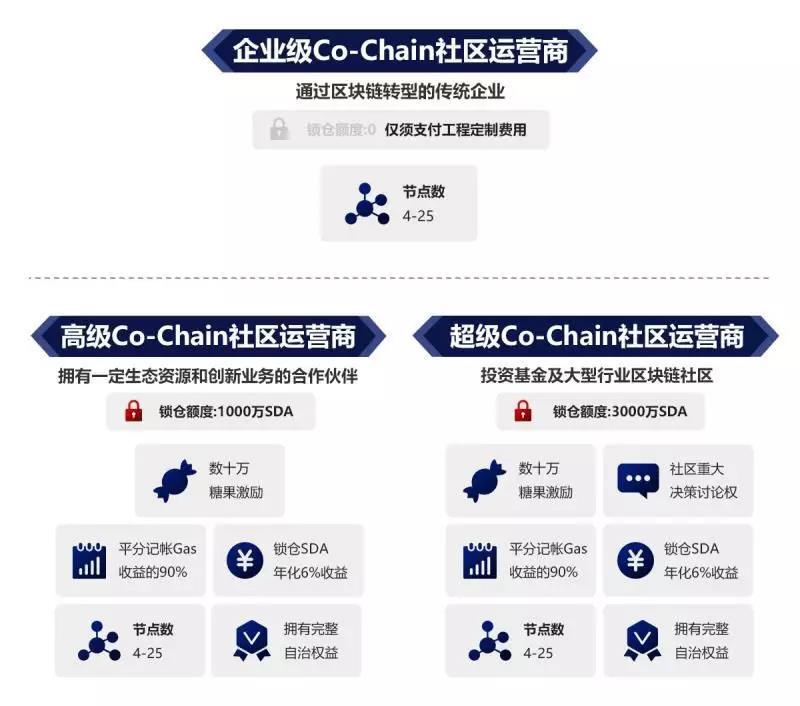 社区问答第四弹丨六域链Co-Chain计划社区深度问答