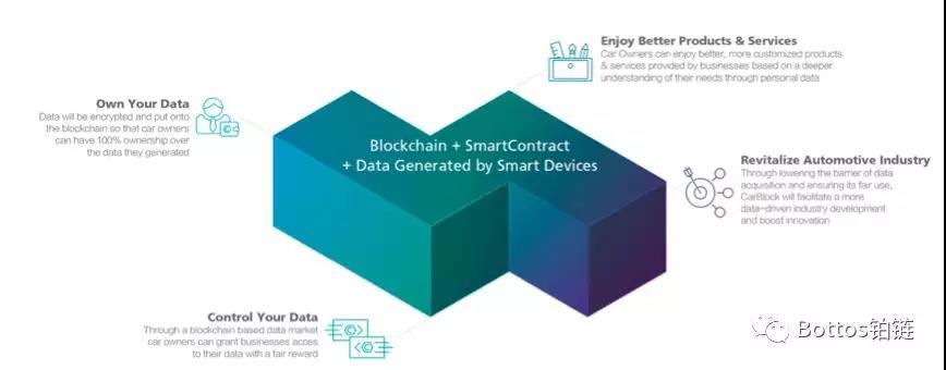 Bottos携最新数据亮相AI和区块链技术交流会
