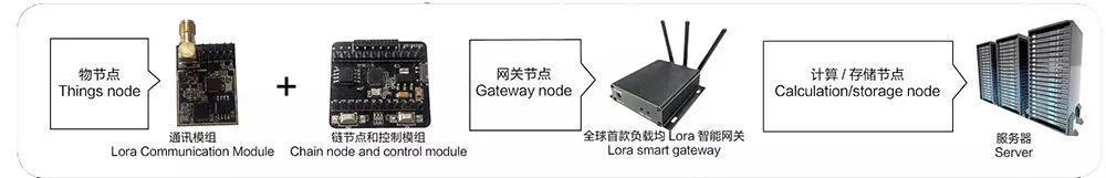 万加链:区块链与物联网的结合,从硬件的去中心化开始