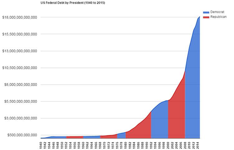 Kim Dotcom:在美国债务失控之前投资比特币