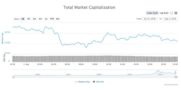加密货币市场连续两天下跌,比特币跌破7500美元