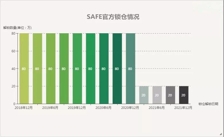 SAFE基金会锁定800万SAFE,仅锁仓不领激励!