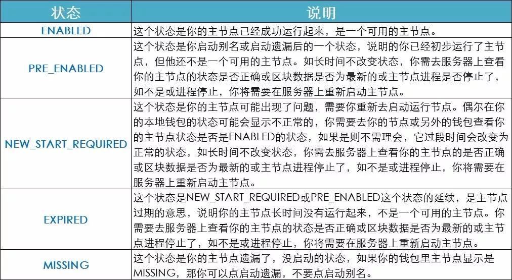 公告:关于安网3主网卡块等问题的声明