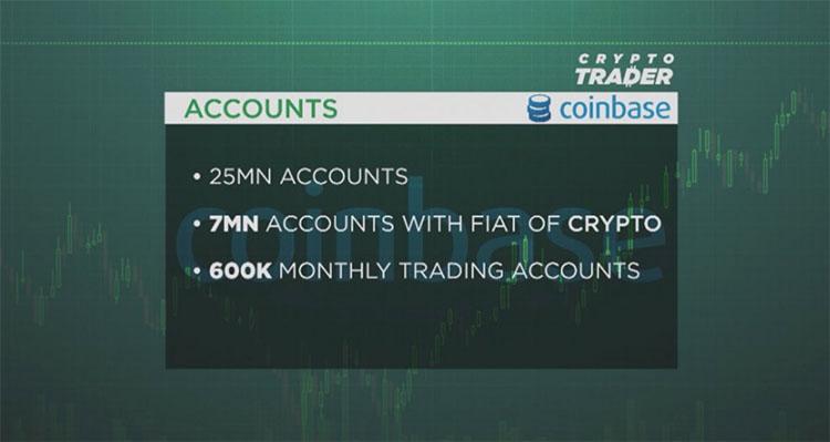 CNBC节目主持人Ran Neuner称Coinbase将宣布首次公开募股