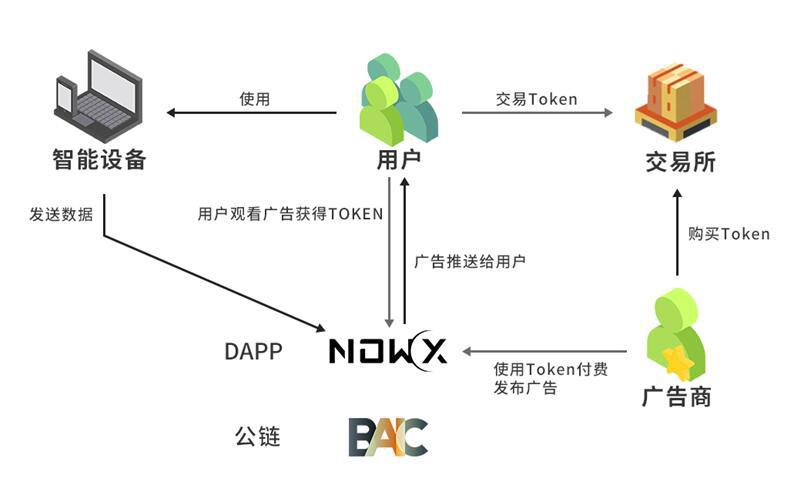 BAIC:DAPP落地才是区块链真正的意义