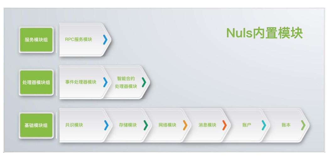 星球首发   继比特大陆后,「NULS」获美对冲基金Ulysses Capital战略投资