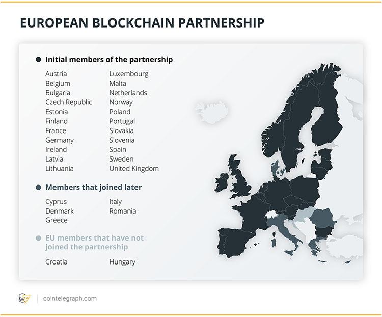 欧洲区块链合作伙伴关系:欧洲正在认真对待分布式账本技术