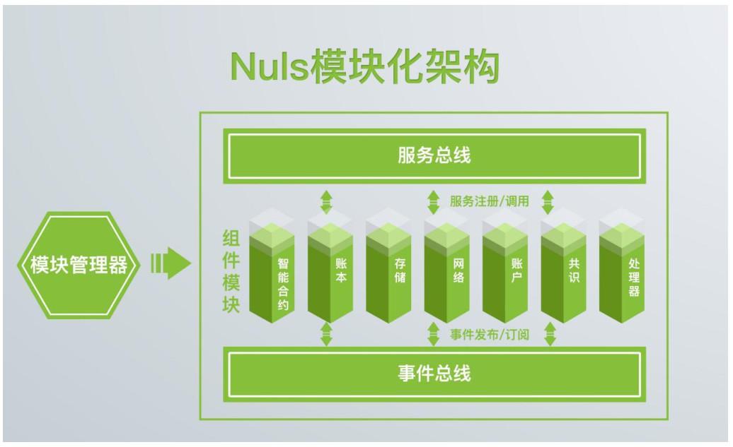 星球首发 | 继比特大陆后,「NULS」获美对冲基金Ulysses Capital战略投资