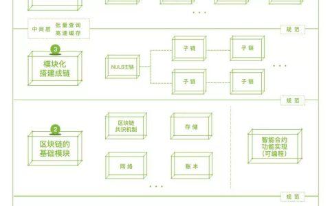 NULS社区为了承载商业应用落地所累积的区块链技术思维 - 模块篇