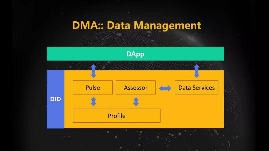 Elastos DMA去中心化营销平台如何促进应用落地和生态建设分享文字版