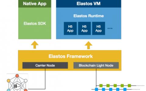未来的操作系统是怎样的?听elastos创始人陈榕公开课有感