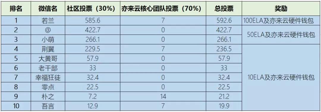 亦来云周报|2019-01-08