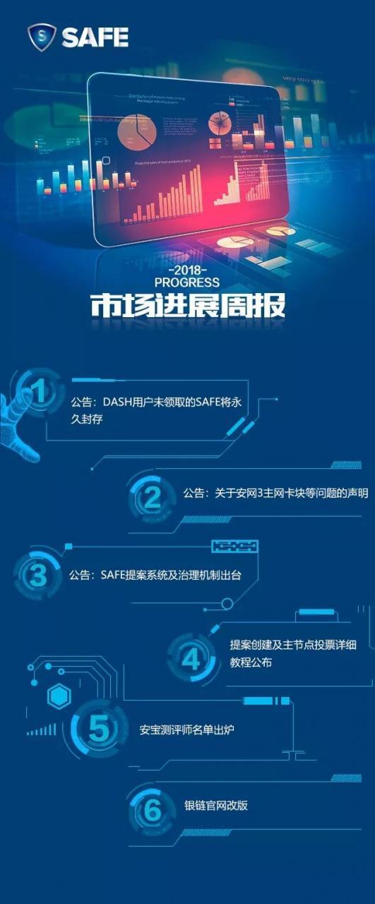 安网3(SAFE)项目进展(第33期)