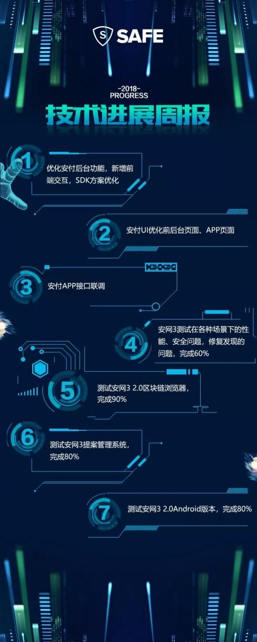 安网3(SAFE)项目进展(第19期)