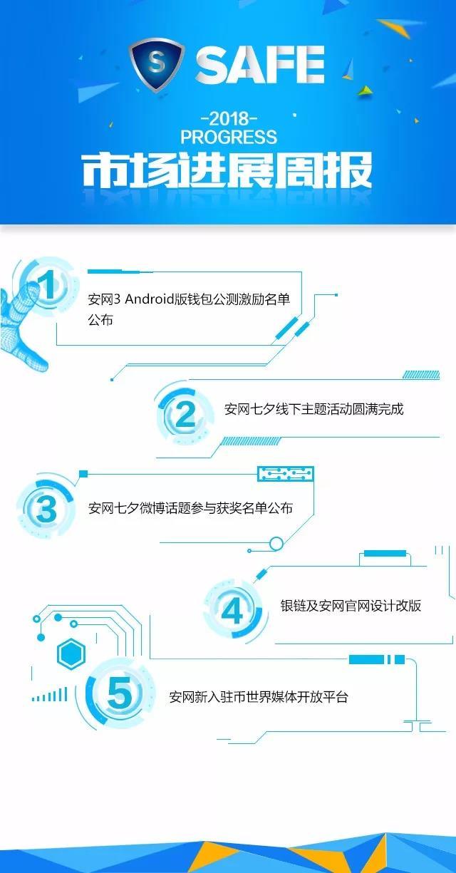 安网3(SAFE)项目进展(第28期)