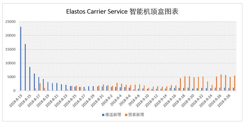 2个月内Elastos carrier用户已达23万!