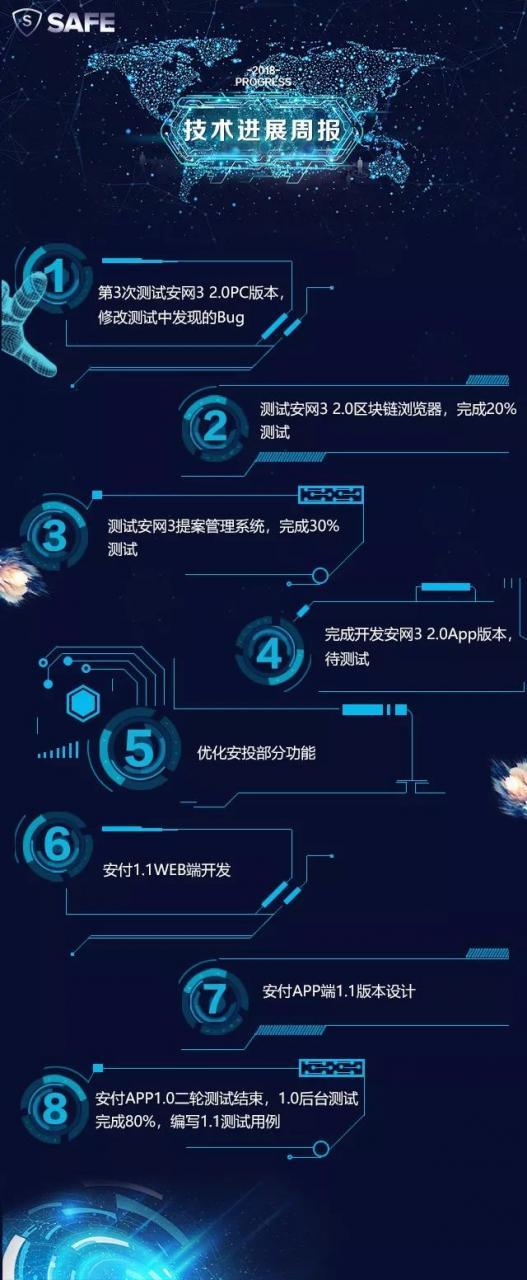 安网3(SAFE)项目进展(第16期)