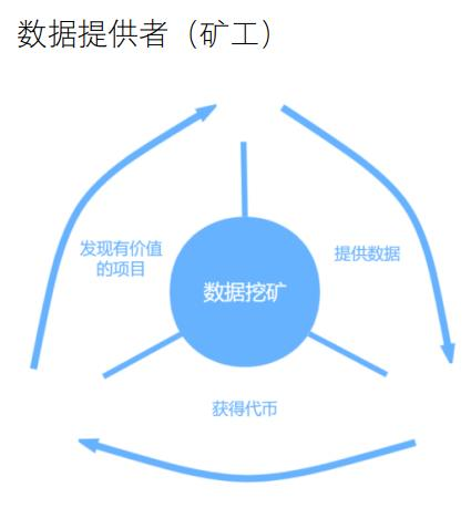 铂链——区块链+数据+人工智能(最新资讯汇整)