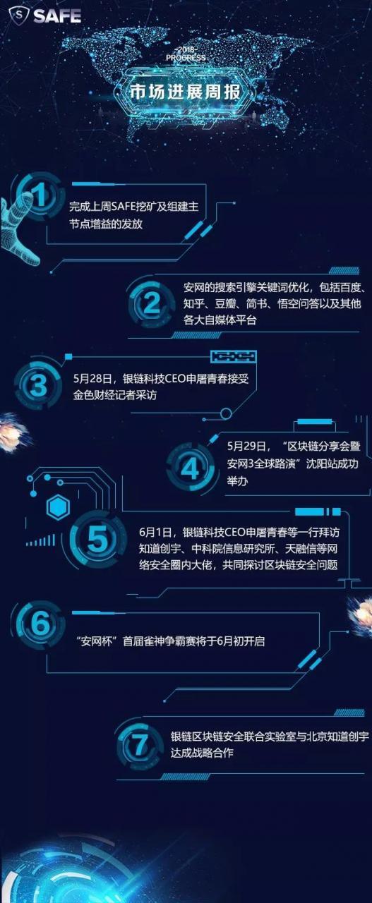 安网3(SAFE)项目进展(第17期)
