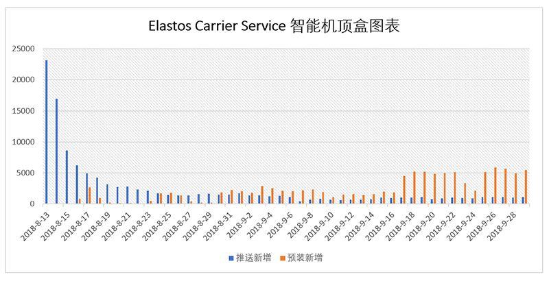 Elastos Carrier Service在智能电视机顶盒领域批量部署达到23万台