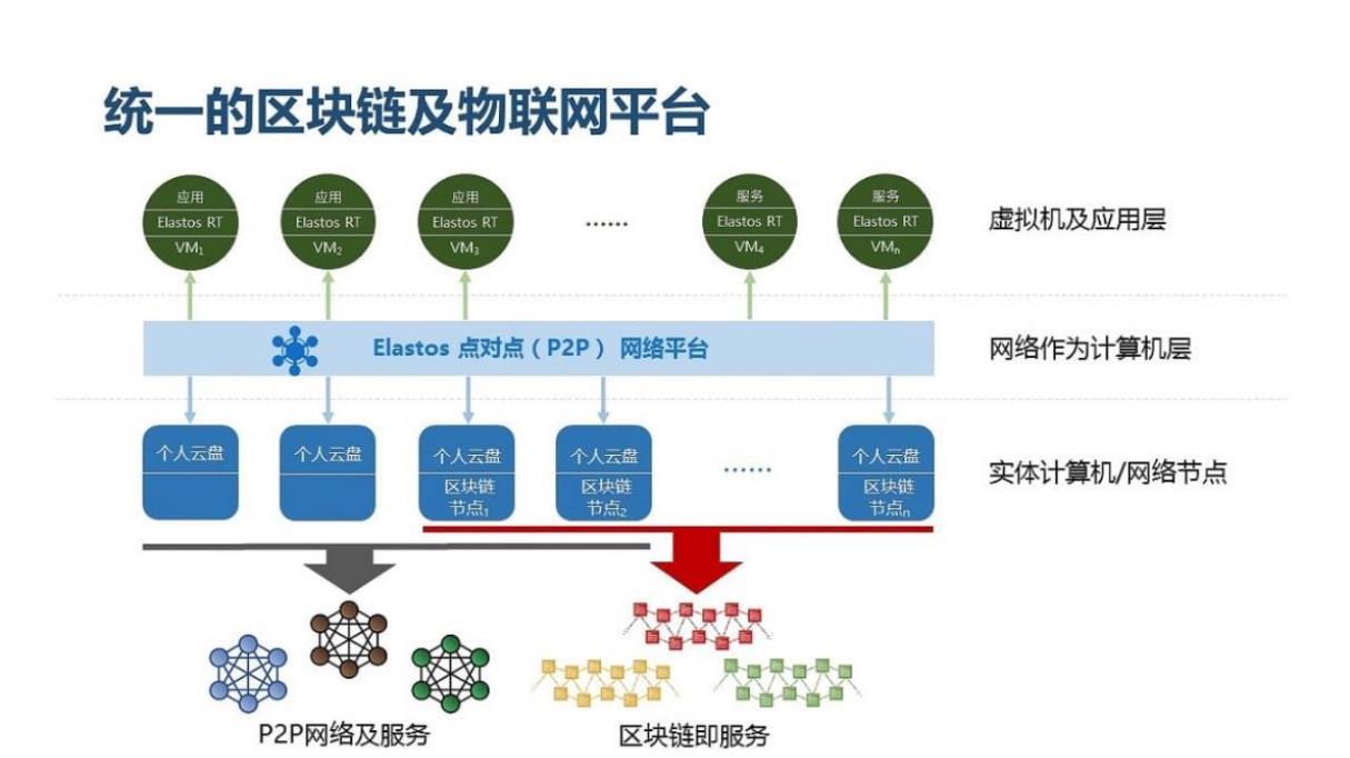 物联网+区块链及去中心化应用
