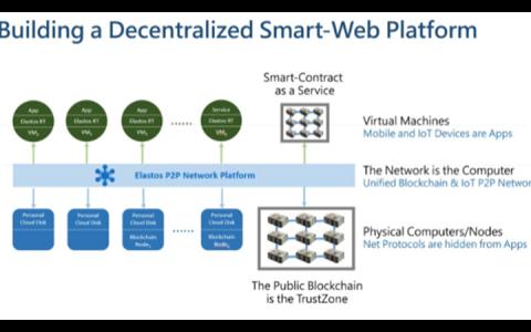 可信记账+可信计算+可信应用环境,亦来云想打造区块链驱动的智能万维网