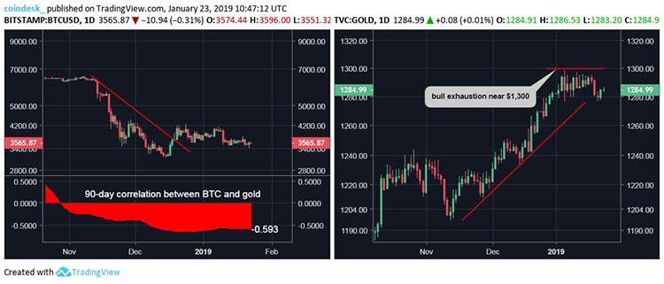 黄金的价格可能暗示着比特币的下一步发展