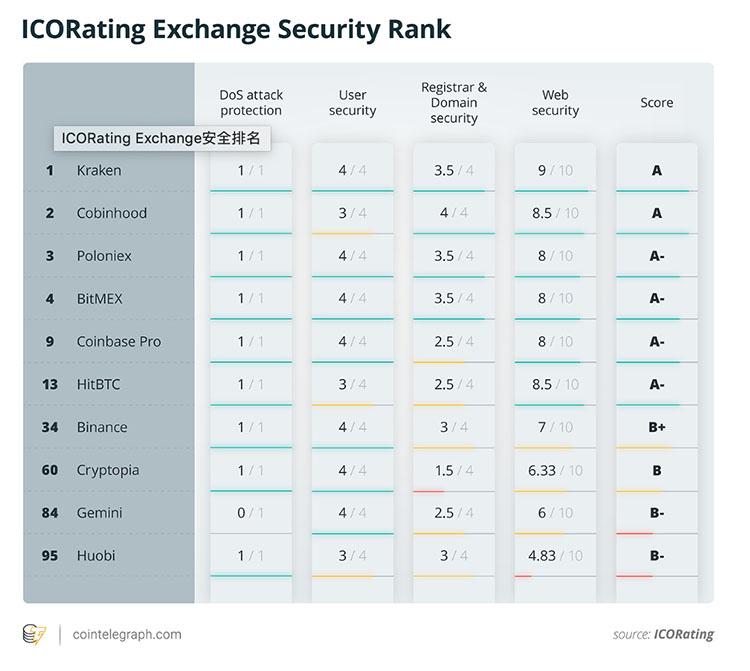 仅16%主流交易所在ICORating安全性评级中拿到A,无任何交易所得到A+