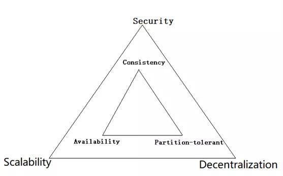 区块链不可能三角为什么不可突破