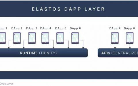 专题 ▏Elastos Runtime又名Elastos Trinity或Elastos浏览器