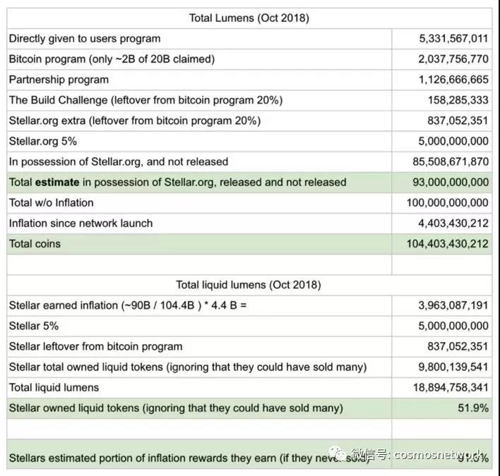 浅析:七大区块链项目融资与通证分配对比 上篇