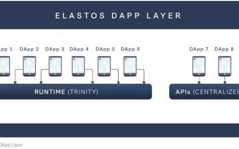 Elastos Runtime又名Elastos Trinity或Elastos浏览器