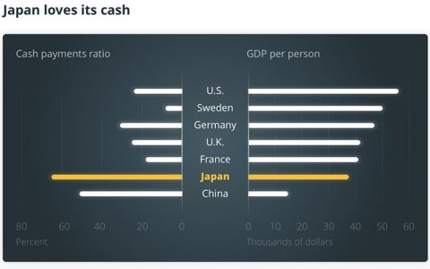 从稳定币到区块链试点:随着当地政府对加密市场进行审查,日本企业正在深入该行业