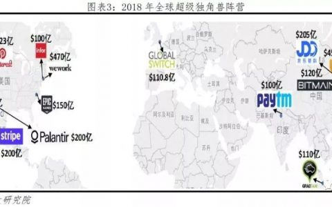 2019年中国独角兽名单