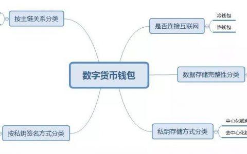 区块链加油站 ▏区块链数字资产钱包的分类