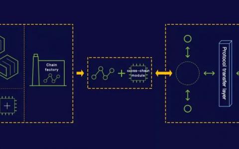 跨链黑马∣NULS已正式实现跨链,向价值互联网基础平台又迈进一步
