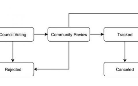 CRC:一种社区治理的共识机制
