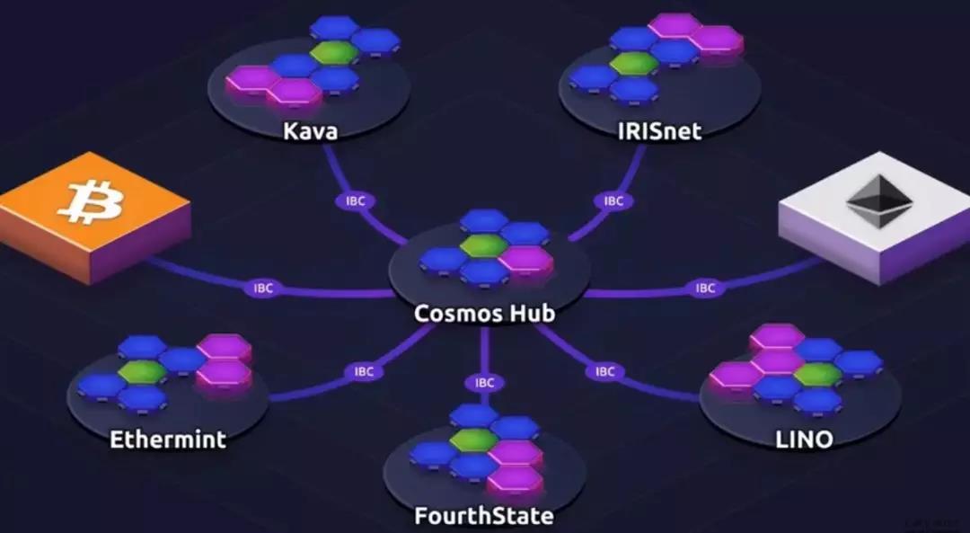 Cosmos 核心成员讲解 IBC 最新进展