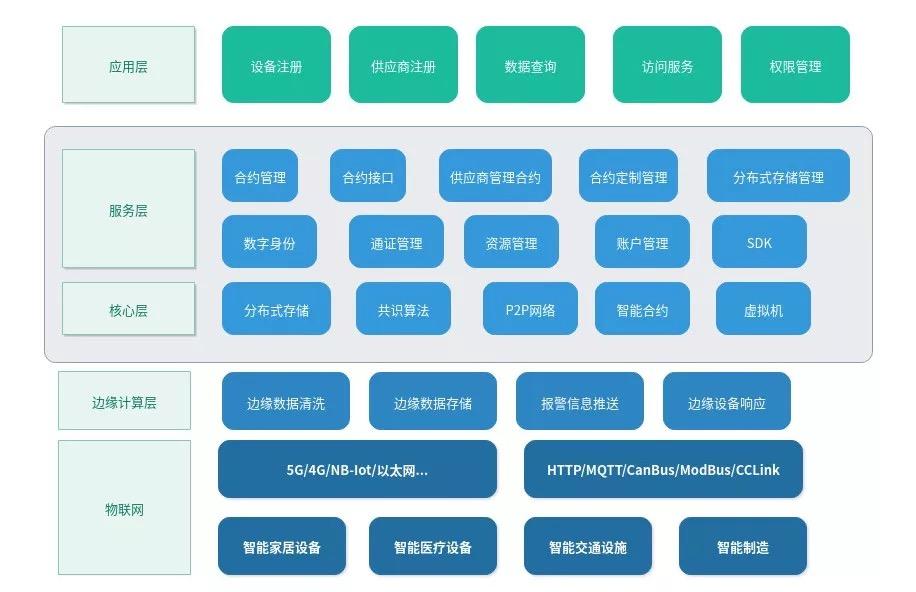 """象链科技发布""""区块链+人工智能+IoT"""" 解决方案"""