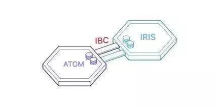 """分钟从看懂到使用跨链IBC协议"""""""