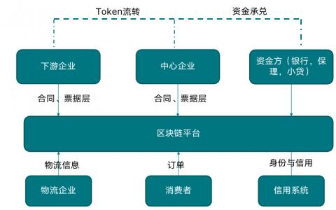应用篇  建设新一代金融基础设施的关键技术——区块链
